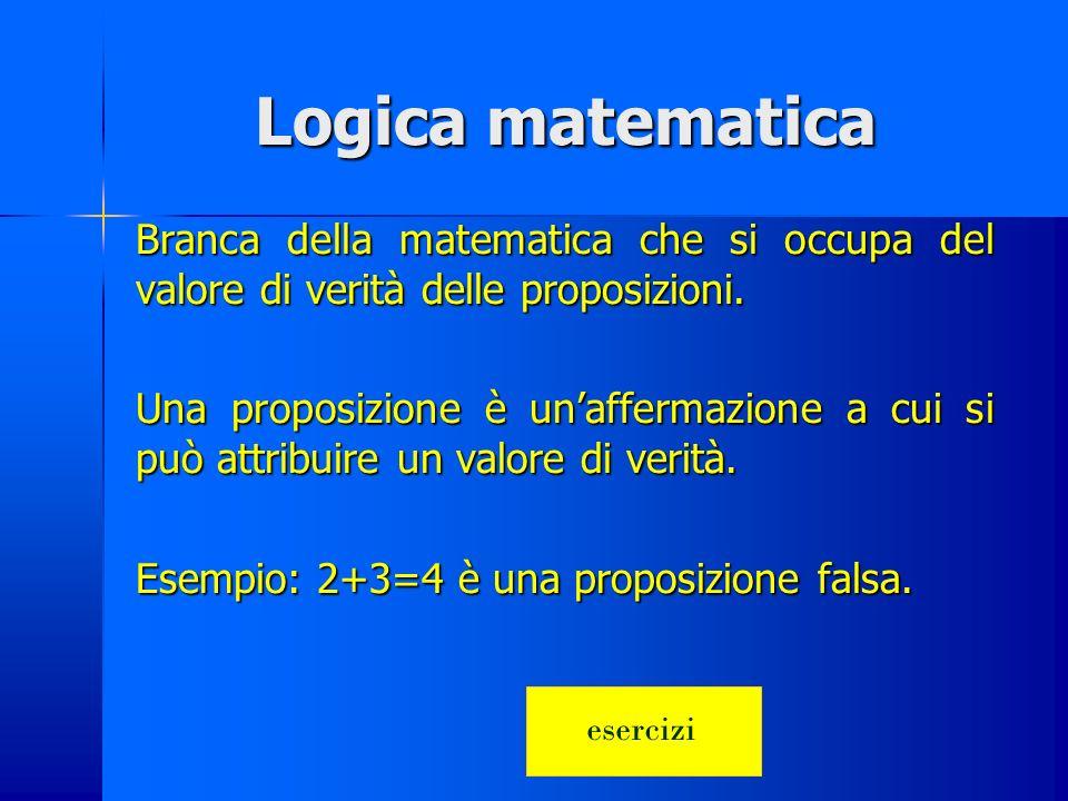 Riepilogo delle operazioni OPERATORI LOGICI FONDAMENTALI SIMBOLISMO Latino Di Hilbert informatico Negazione logica P = non P P = P P = not P Prodotto logico P = P1 et P2 P= P1 ٨ P2 P = P1 and P2 Somma logica P = P1 vel P2 P = P1 V P2 P = P1 or P2 Disgiunzione esclusiva P = P1 aut P2 P=P1 V P2 P = P1 xor P2