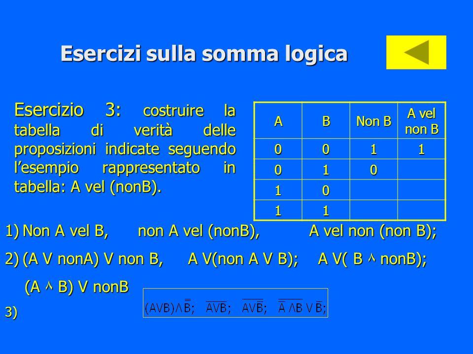 Esercizi sulla somma logica Esercizio 1: date le seguenti proposizioni a) 27 è il cubo di 3 b) -2 è soluzione dellequazione 2x=0 c) In un triangolo la