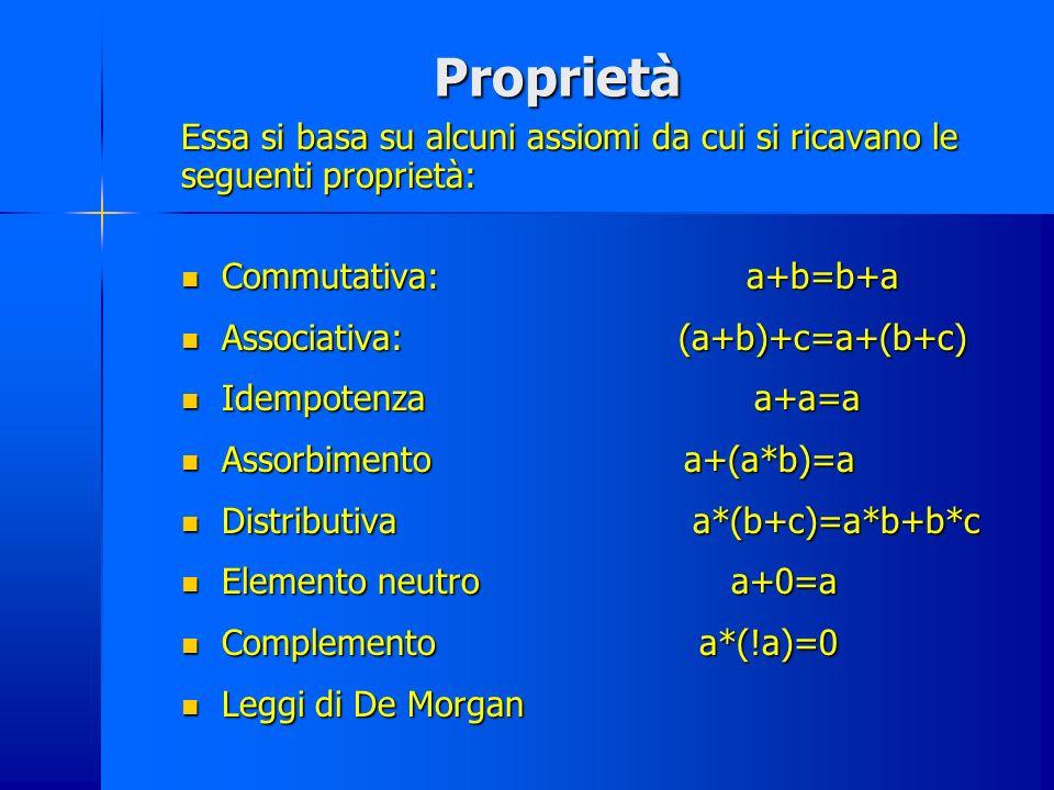 Proprietà Essa si basa su alcuni assiomi da cui si ricavano le seguenti proprietà: Commutativa: a+b=b+a Commutativa: a+b=b+a Associativa: (a+b)+c=a+(b+c) Associativa: (a+b)+c=a+(b+c) Idempotenza a+a=a Idempotenza a+a=a Assorbimento a+(a*b)=a Assorbimento a+(a*b)=a Distributiva a*(b+c)=a*b+b*c Distributiva a*(b+c)=a*b+b*c Elemento neutro a+0=a Elemento neutro a+0=a Complemento a*(!a)=0 Complemento a*(!a)=0 Leggi di De Morgan Leggi di De Morgan