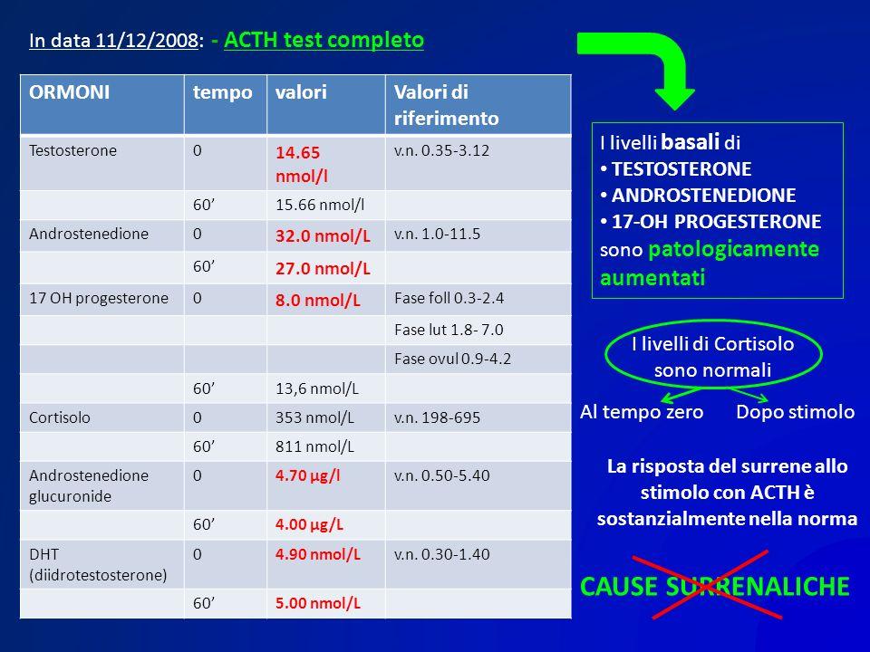 In data 11/12/2008: - ACTH test completo ORMONItempovaloriValori di riferimento Testosterone0 14.65 nmol/l v.n. 0.35-3.12 6015.66 nmol/l Androstenedio