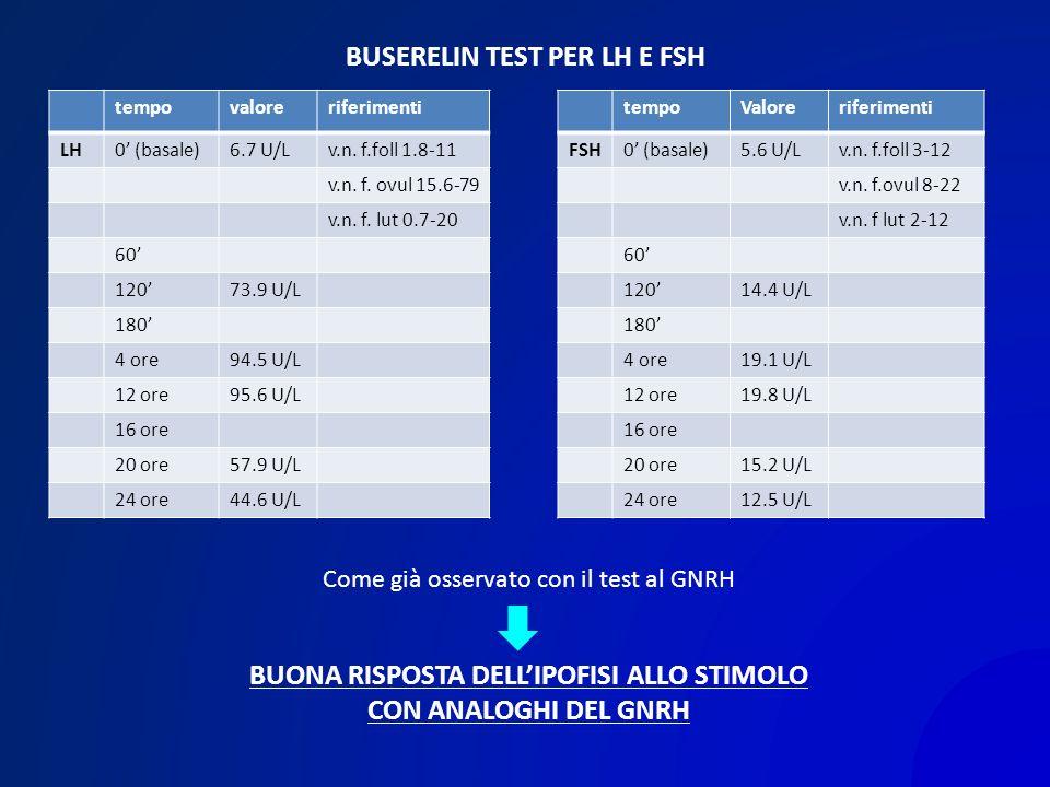 BUSERELIN TEST PER LH E FSH tempovaloreriferimenti LH0 (basale)6.7 U/Lv.n. f.foll 1.8-11 v.n. f. ovul 15.6-79 v.n. f. lut 0.7-20 60 12073.9 U/L 180 4