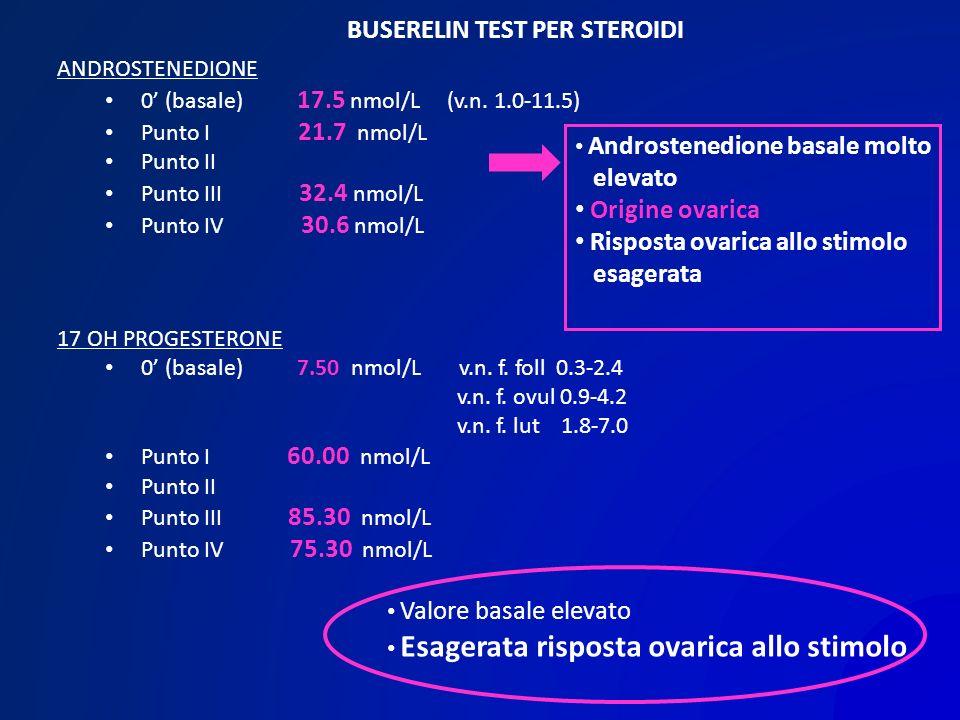 ANDROSTENEDIONE 0 (basale) 17.5 nmol/L (v.n. 1.0-11.5) Punto I 21.7 nmol/L Punto II Punto III 32.4 nmol/L Punto IV 30.6 nmol/L Androstenedione basale