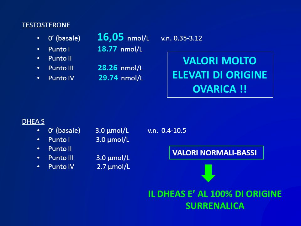 TESTOSTERONE 0 (basale) 16,05 nmol/L v.n. 0.35-3.12 Punto I 18.77 nmol/L Punto II Punto III 28.26 nmol/L Punto IV 29.74 nmol/L VALORI MOLTO ELEVATI DI