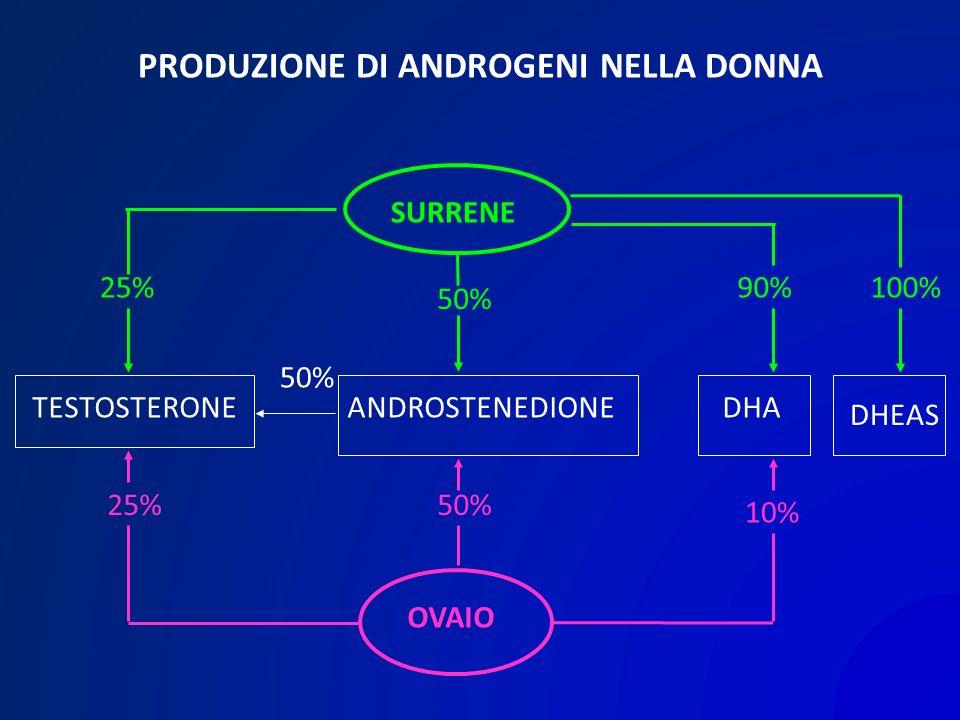 PRODUZIONE DI ANDROGENI NELLA DONNA SURRENE TESTOSTERONEANDROSTENEDIONEDHA DHEAS OVAIO 25% 50% 90%100% 25%50% 10% 50%