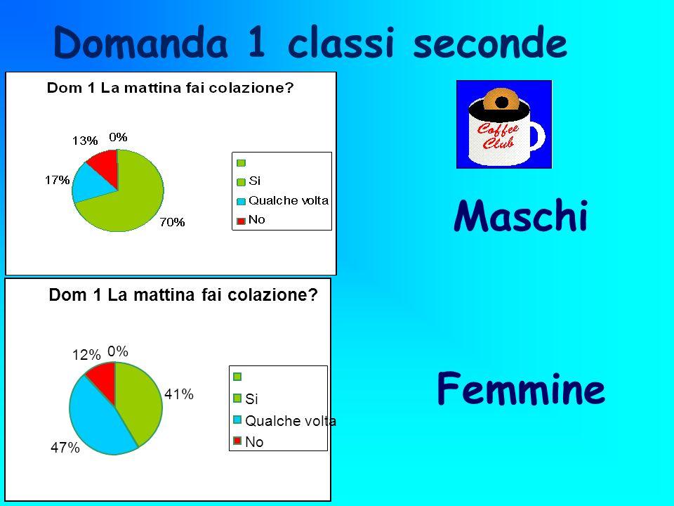 Maschi Dom 1 La mattina fai colazione? 0% 41% 47% 12% Si Qualche volta No Femmine Domanda 1 classi seconde