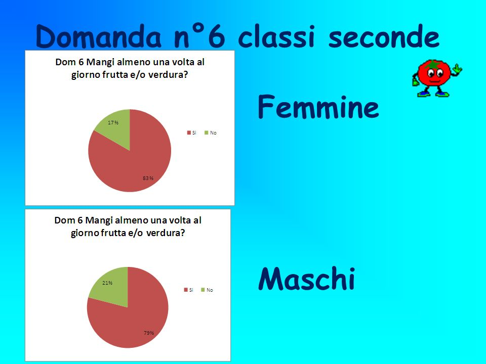 Domanda n°6 classi seconde Maschi Femmine