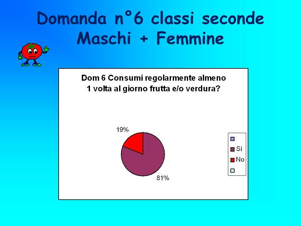 Domanda n°6 classi seconde Maschi + Femmine