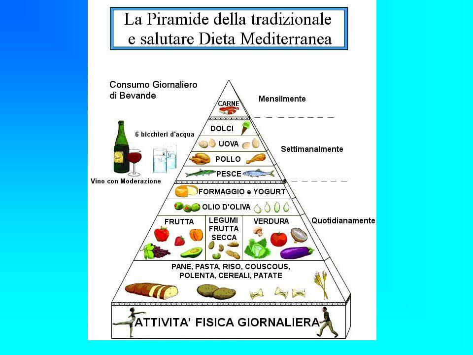 La piramide alimentare Consumo quotidiano: - formaggi, frutta, pane, pasta (meglio integrali), riso, legumi, ortaggi; Consumo settimanale: - uova, dolci, carni bianche, pesce; Consumo mensile: - carne rossa
