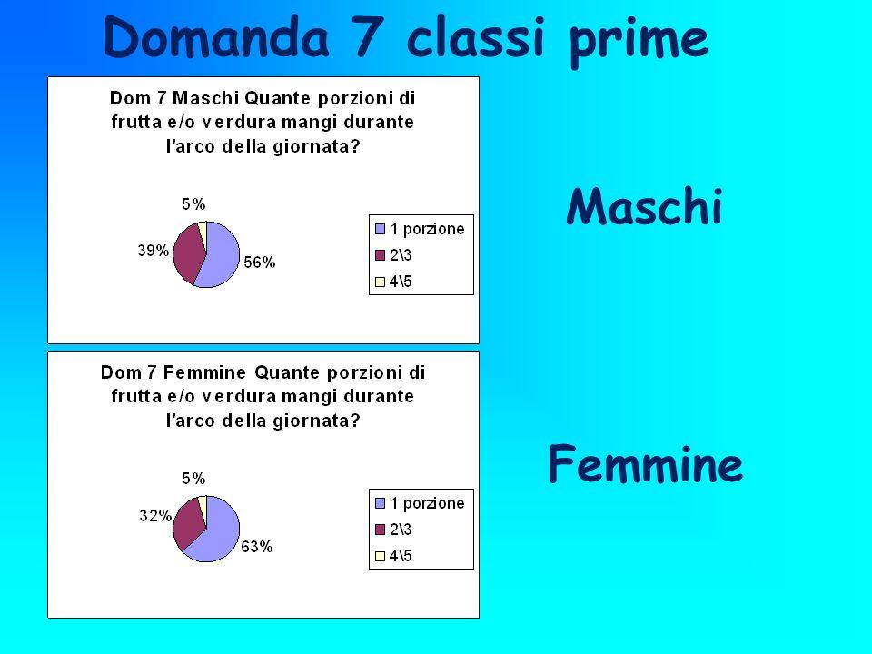 Femmine Maschi Domanda 7 classi prime