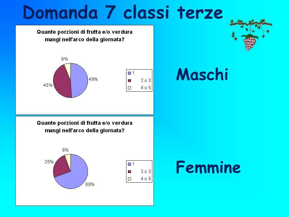 Maschi Femmine Domanda 7 classi terze