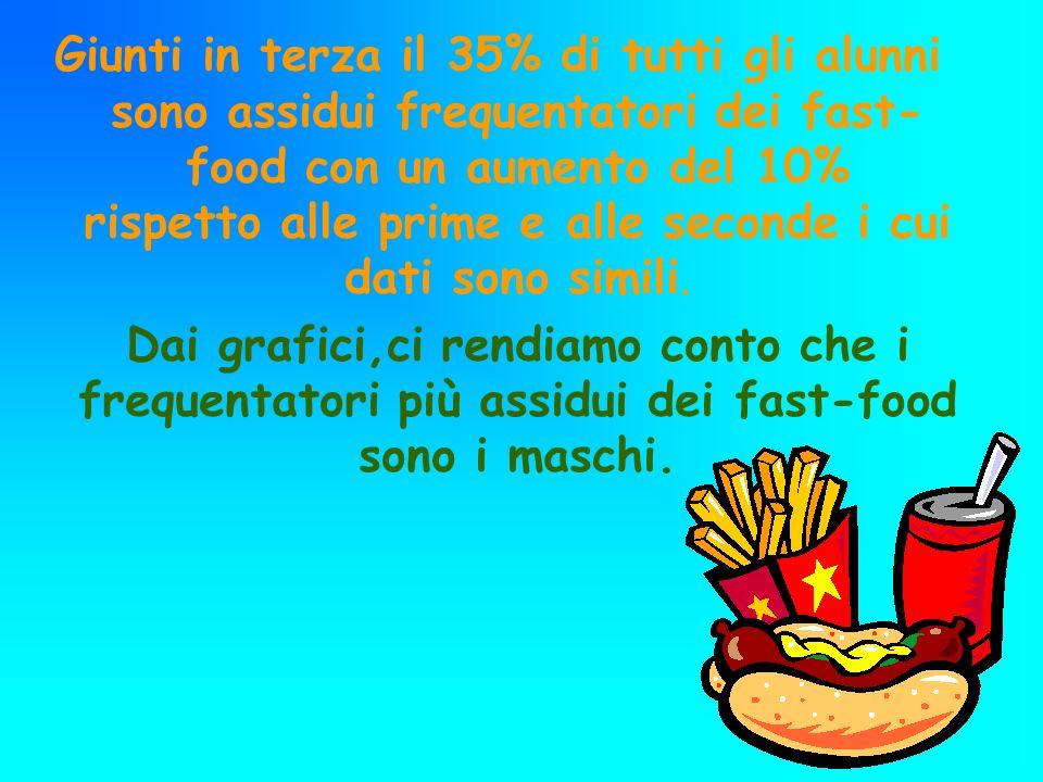 Giunti in terza il 35% di tutti gli alunni sono assidui frequentatori dei fast- food con un aumento del 10% rispetto alle prime e alle seconde i cui d