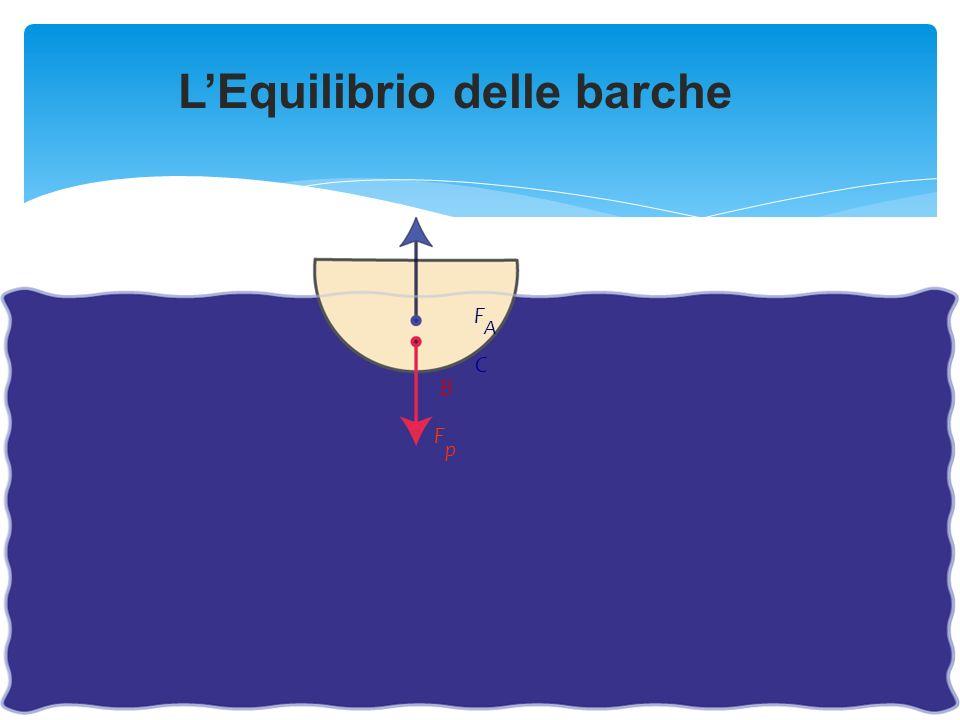 LEquilibrio delle barche F p F A B C