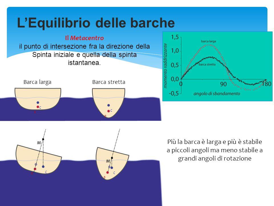 LEquilibrio delle barche Barca largaBarca stretta B C B C B C C B M M Più la barca è larga e più è stabile a piccoli angoli ma meno stabile a grandi a
