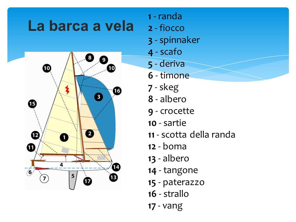 La barca a vela 1 - randa 2 - fiocco 3 - spinnaker 4 - scafo 5 - deriva 6 - timone 7 - skeg 8 - albero 9 - crocette 10 - sartie 11 - scotta della rand