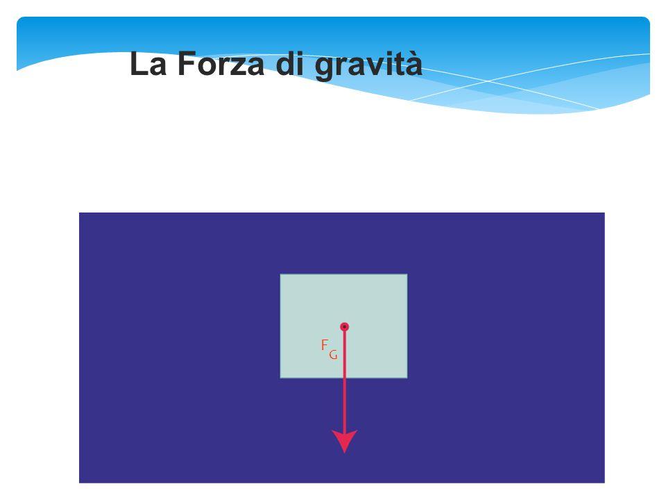 F G F A La Spinta di Archimede
