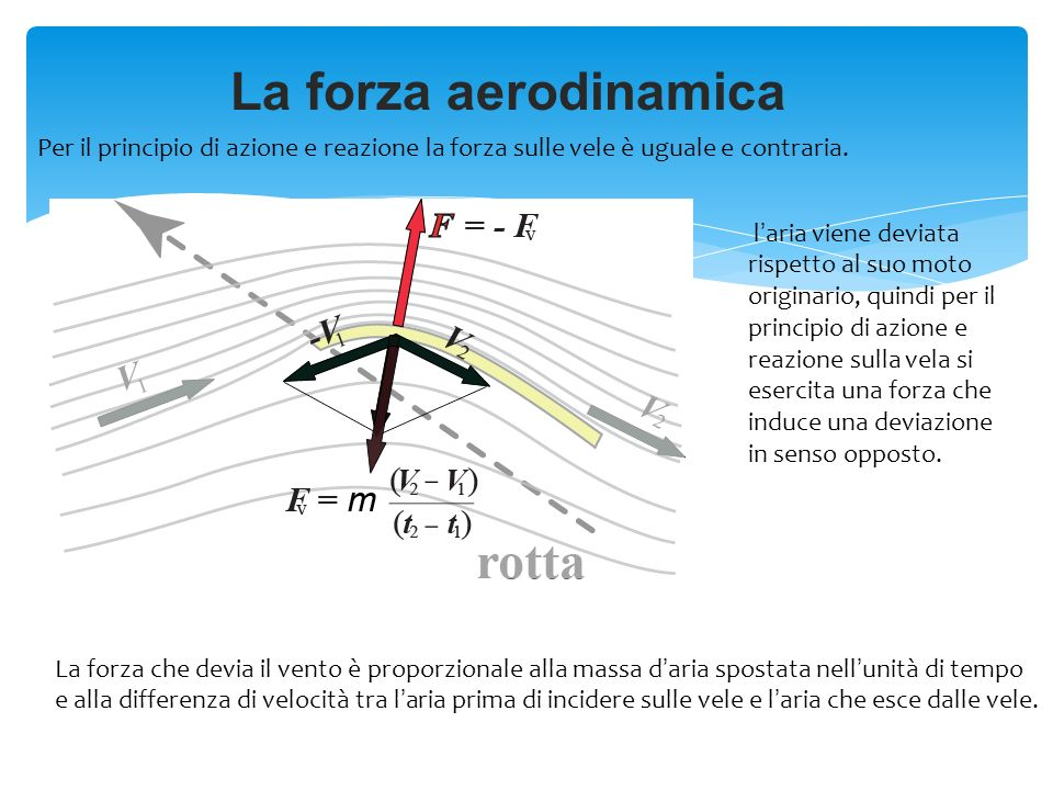 La forza aerodinamica laria viene deviata rispetto al suo moto originario, quindi per il principio di azione e reazione sulla vela si esercita una for