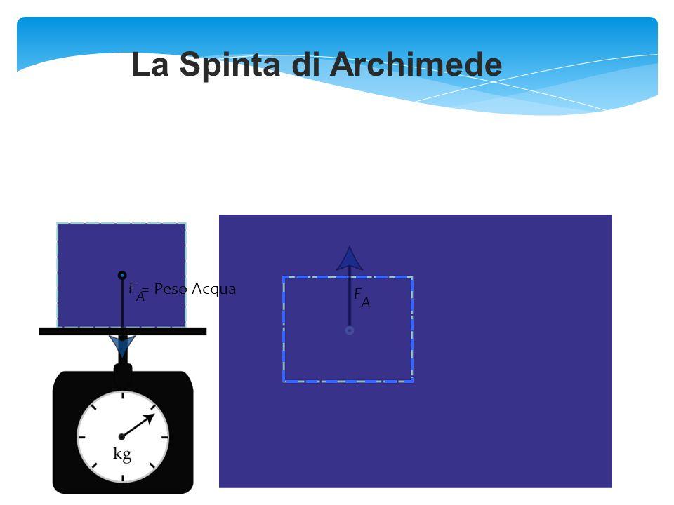 28 Equilibrio Stabile :Quando il Metacentro M è al di sopra del baricentro G Instabile :Se il Metacentro M è al di sotto del baricentro G Indifferente :Se il Metacentro M ed il baricentro G coincidono.