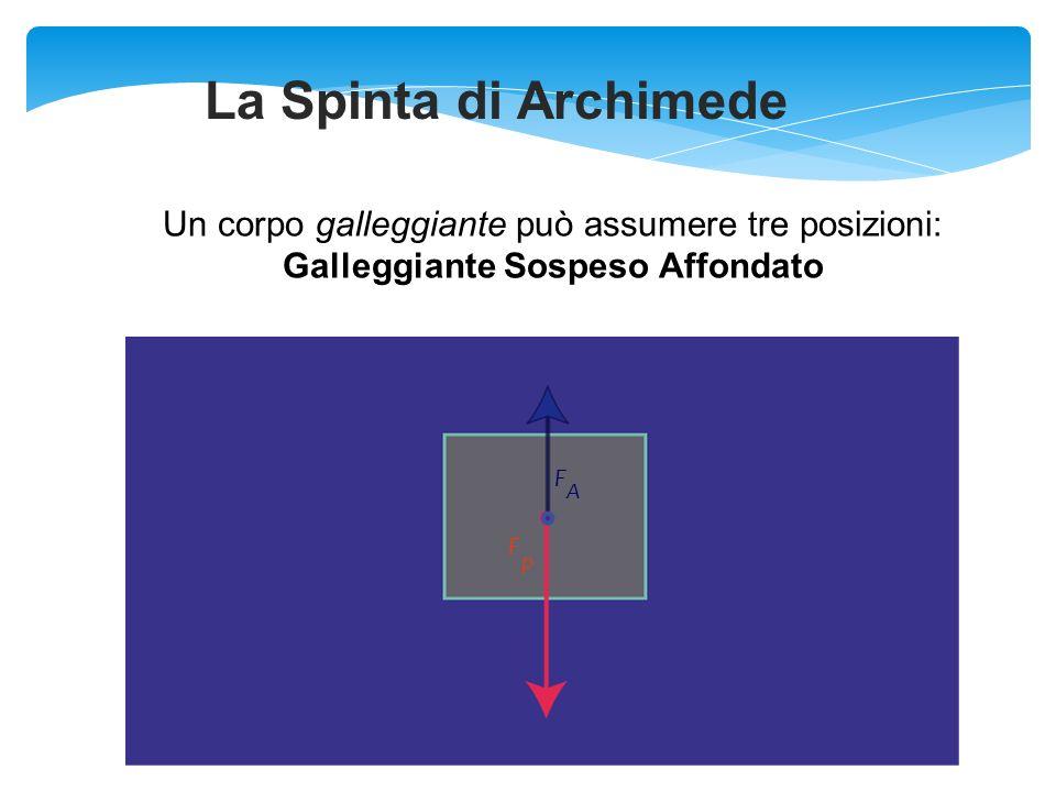 F A F p = F A V i a x = 1 kg / L a < 1 kg / L c = c x V c F p F = A F p = V i / V c c / a La Spinta di Archimede