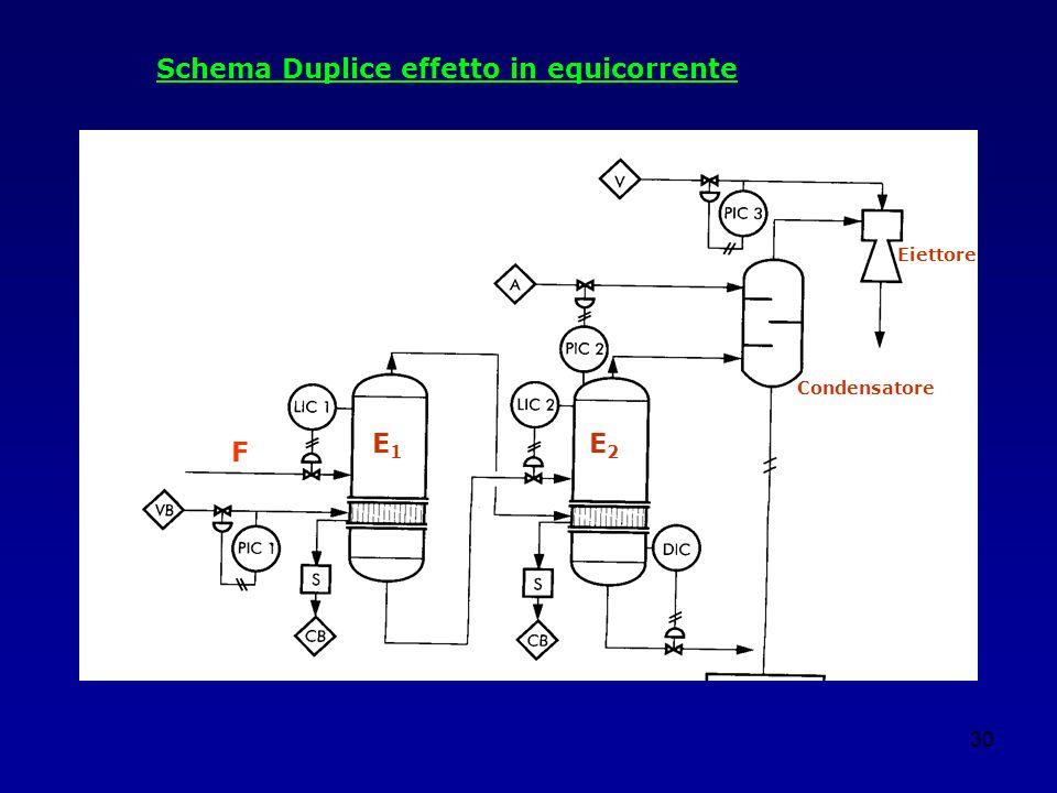 30 F Condensatore Eiettore E1E1 E2E2 Schema Duplice effetto in equicorrente