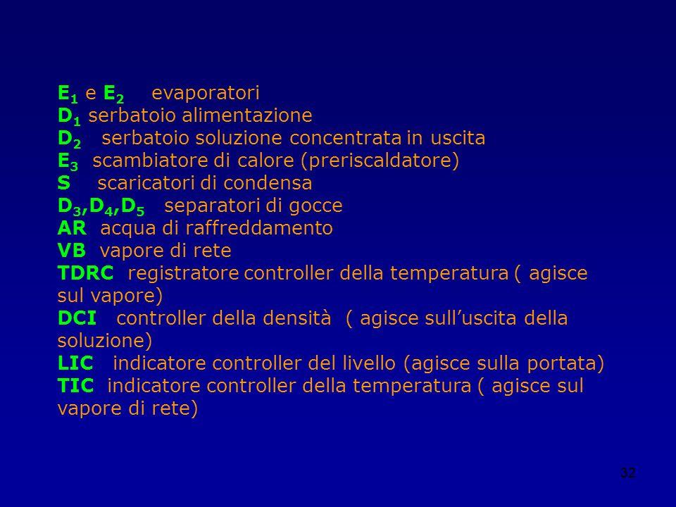 32 E 1 e E 2 evaporatori D 1 serbatoio alimentazione D 2 serbatoio soluzione concentrata in uscita E 3 scambiatore di calore (preriscaldatore) S scari