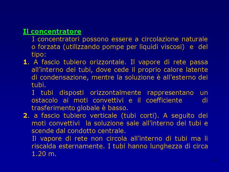 4 Il concentratore I concentratori possono essere a circolazione naturale o forzata (utilizzando pompe per liquidi viscosi) e del tipo: 1. A fascio tu