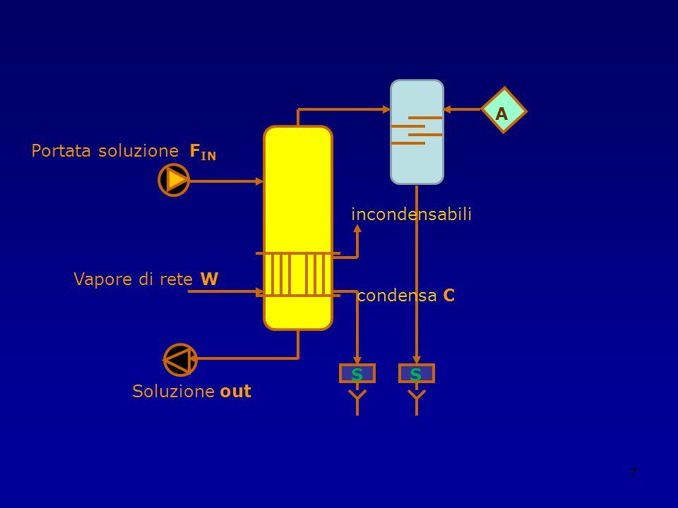 28 Bilanci di materia al 1° effetto: S 2 = V 1 + S 1 S 2 * c 2 = S 1 * c 1 Bilancio di energia al 1° effetto: S 2 * h S2 + W * λ W = V 1 * H V1 + S 1 * h S1 Equazione di trasferimento al 1° effetto: Q 1 = U 1 * A 1 * ( T W – T 1 ) Bilanci di materia al 2° effetto: F = V 2 + S 2 F * co = S 2 * c 2 Bilancio di energia al 2° effetto: V 1 * λ V1 + F * h F = S 2 * h S2 + V 2 * H V2 Equazione di trasferimento al 2° effetto: Q 2 = U 2 * A 2 * ( T 1 – T 2 ) Bilancio di materia globale: F = V 1 + V 2 + S 1 Bilancio al soluto F * c O = S 1 * C 1 = S 2 * c 2 Bilancio di energia globale: F * h F + W * λ W = V 2 * H V2 + S 1 * h S1 + V 1 * hc 1 hc 1 è lentalpia della condensa, che ha valore numerico pari alla T W.
