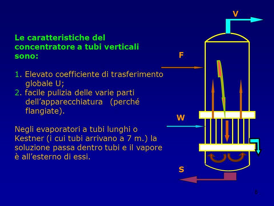 8 Le caratteristiche del concentratore a tubi verticali sono: 1. Elevato coefficiente di trasferimento globale U; 2. facile pulizia delle varie parti