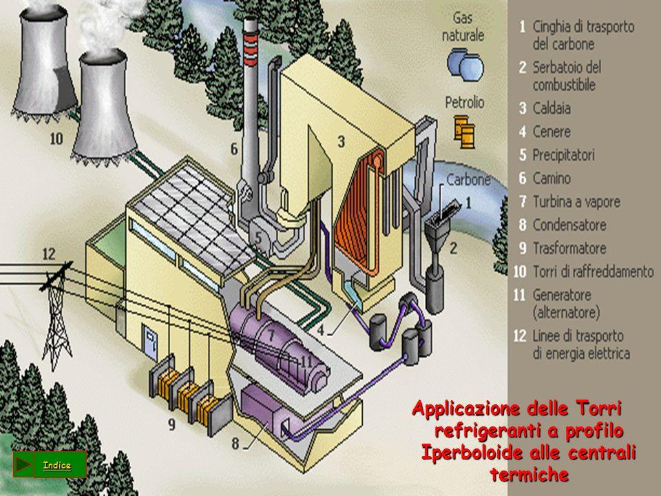 Applicazione delle Torri refrigeranti a profilo Iperboloide alle centrali termiche Indice