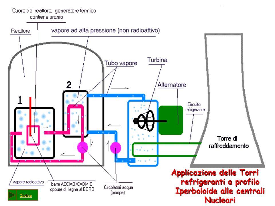 Applicazione delle Torri refrigeranti a profilo Iperboloide alle centrali Nucleari Indice