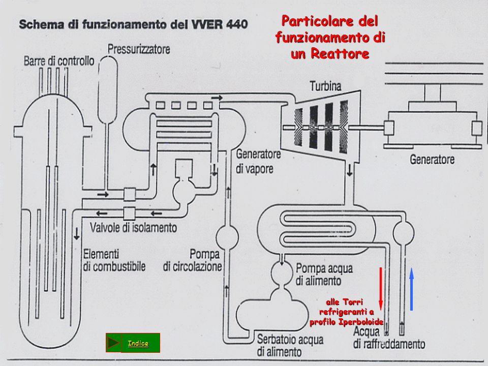alle Torri refrigeranti a profilo Iperboloide alle Torri refrigeranti a profilo Iperboloide Particolare del funzionamento di un Reattore Particolare d