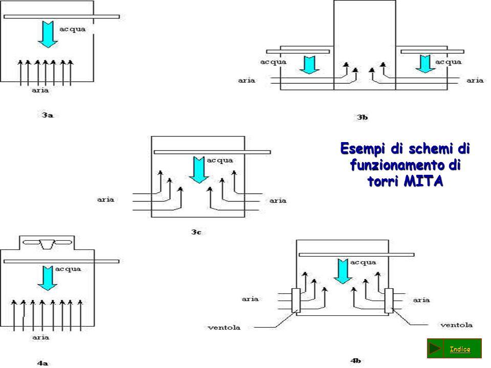 Esempi di schemi di funzionamento di torri MITA Esempi di schemi di funzionamento di torri MITA Indice