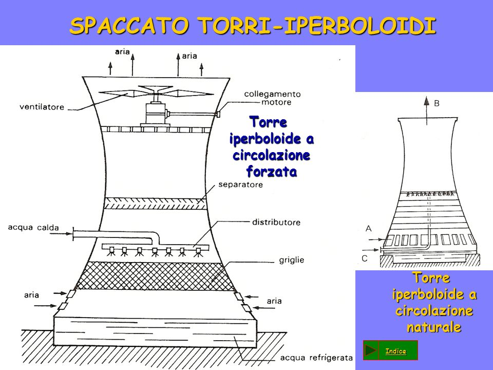 SPACCATO TORRI-IPERBOLOIDI Torre iperboloide a circolazione forzata Torre iperboloide a circolazione forzata Torre iperboloide a circolazione naturale