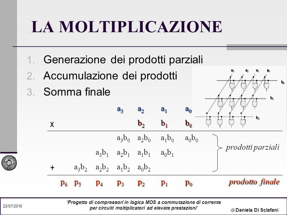 di Daniela Di Sclafani 22/07/2010 Progetto di compressori in logica MOS a commutazione di corrente per circuiti moltiplicatori ad elevate prestazioni 3-2 COMPRESSORI progettati 4-2 5-2 Compressore 3-2 = Full-Adder X1+X2+X3=Sum+2·Carry Compressore 4-2 X1+X2+X3+X4+Cin = =Sum+2·(Carry+Cout) Compressore 5-2 X1+X2+X3+X4+X5+Cin1+Cin2 = =Sum+2·(Carry+Cout1+Cout2)