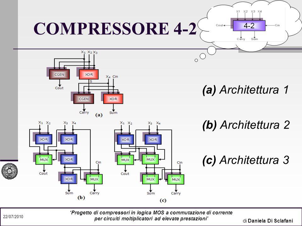 di Daniela Di Sclafani 22/07/2010 Progetto di compressori in logica MOS a commutazione di corrente per circuiti moltiplicatori ad elevate prestazioni COMPRESSORE 5-2 5-2 (a) Architettura 1 (b) Architettura 2 (c) Architettura 3