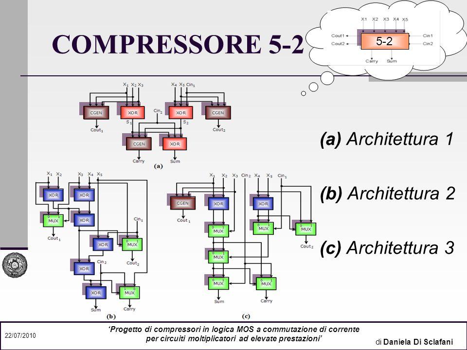 di Daniela Di Sclafani 22/07/2010 Progetto di compressori in logica MOS a commutazione di corrente per circuiti moltiplicatori ad elevate prestazioni LAYOUT 3-2 A1 A3 A2