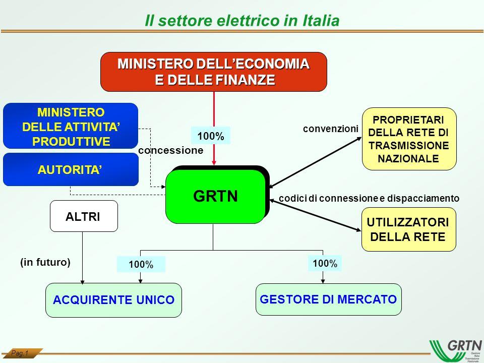 Pag.1 Il settore elettrico in Italia ACQUIRENTE UNICO GESTORE DI MERCATO MINISTERO DELLECONOMIA E DELLE FINANZE 100% MINISTERO DELLE ATTIVITA PRODUTTI