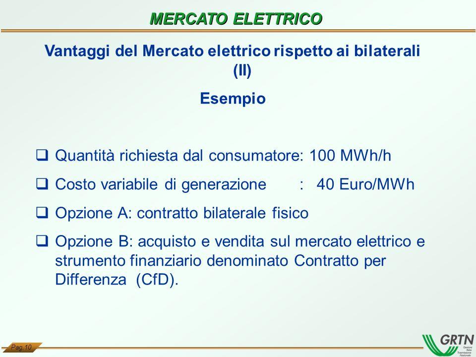 Pag.10 MERCATO ELETTRICO Vantaggi del Mercato elettrico rispetto ai bilaterali (II) Esempio Quantità richiesta dal consumatore: 100 MWh/h Costo variab