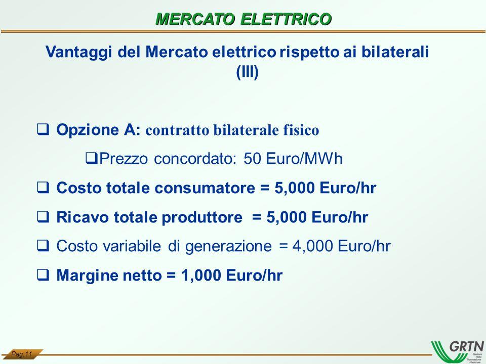 Pag.11 MERCATO ELETTRICO Vantaggi del Mercato elettrico rispetto ai bilaterali (III) Opzione A: contratto bilaterale fisico Prezzo concordato: 50 Euro