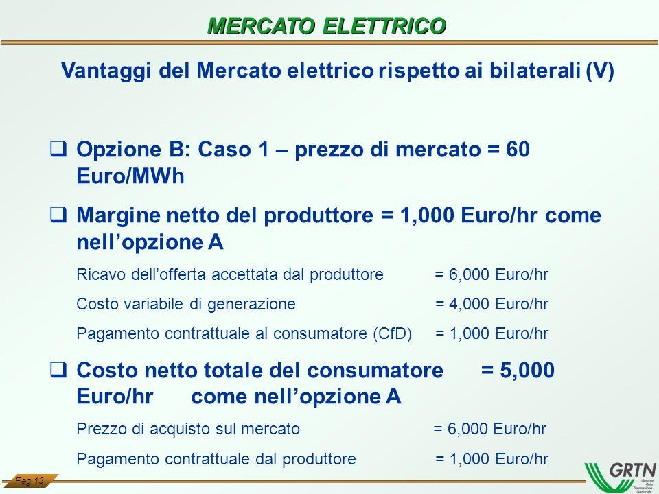 Pag.13 MERCATO ELETTRICO Vantaggi del Mercato elettrico rispetto ai bilaterali (V) Opzione B: Caso 1 – prezzo di mercato = 60 Euro/MWh Margine netto d