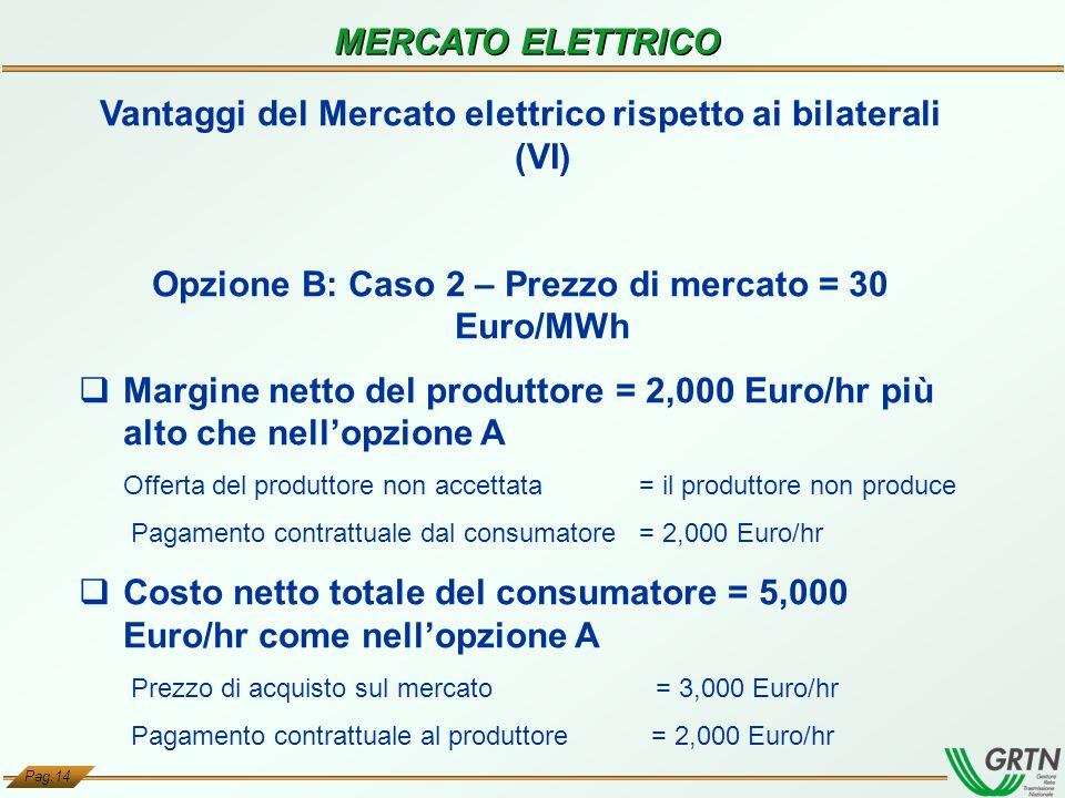 Pag.14 MERCATO ELETTRICO Vantaggi del Mercato elettrico rispetto ai bilaterali (VI) Opzione B: Caso 2 – Prezzo di mercato = 30 Euro/MWh Margine netto