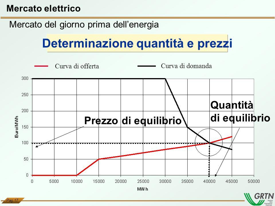 Pag.17 Prezzo di equilibrio Quantità di equilibrio Curva di offerta Curva di domanda Mercato elettrico Determinazione quantità e prezzi Mercato del gi