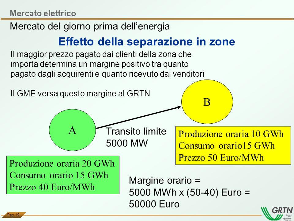 Pag.19 A B Produzione oraria 10 GWh Consumo orario15 GWh Prezzo 50 Euro/MWh Produzione oraria 20 GWh Consumo orario 15 GWh Prezzo 40 Euro/MWh Transito