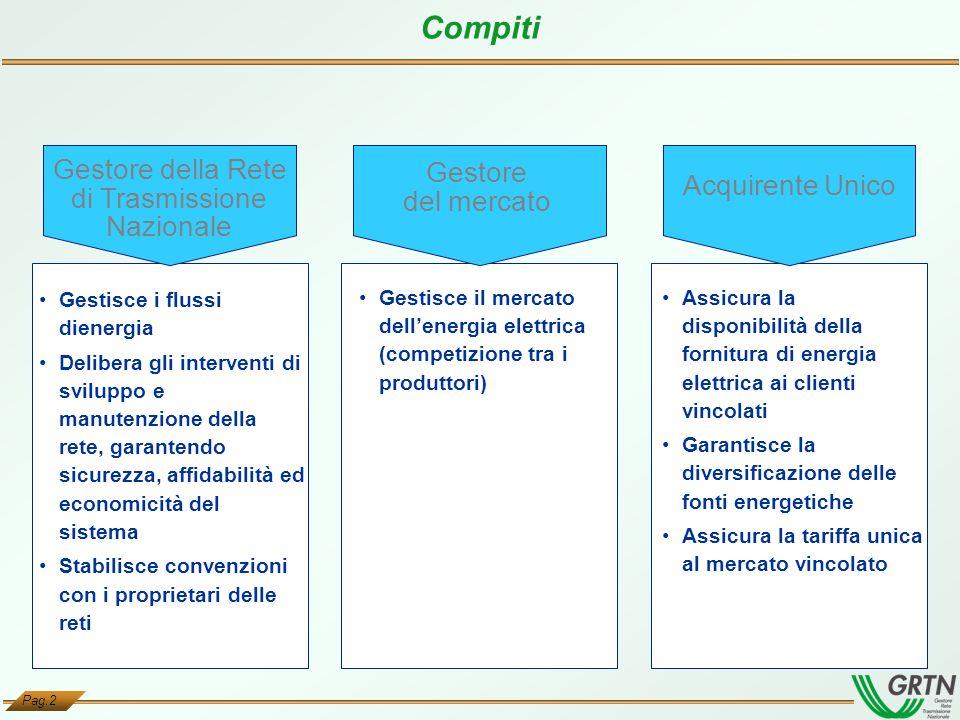 Pag.2 Compiti Gestisce il mercato dellenergia elettrica (competizione tra i produttori) Gestisce i flussi dienergia Delibera gli interventi di svilupp