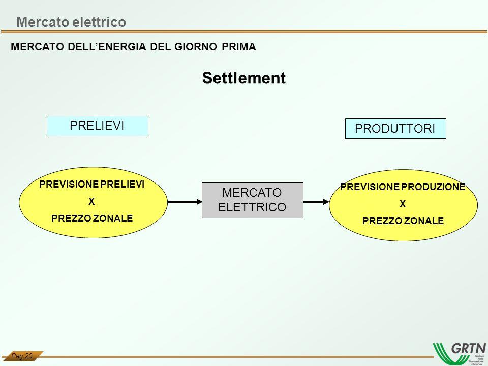 Pag.20 PRELIEVI PREVISIONE PRELIEVI X PREZZO ZONALE PREVISIONE PRODUZIONE X PREZZO ZONALE PRODUTTORI MERCATO ELETTRICO MERCATO DELLENERGIA DEL GIORNO