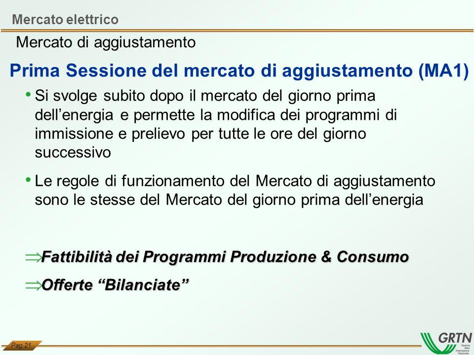 Pag.21 Prima Sessione del mercato di aggiustamento (MA1) Si svolge subito dopo il mercato del giorno prima dellenergia e permette la modifica dei prog