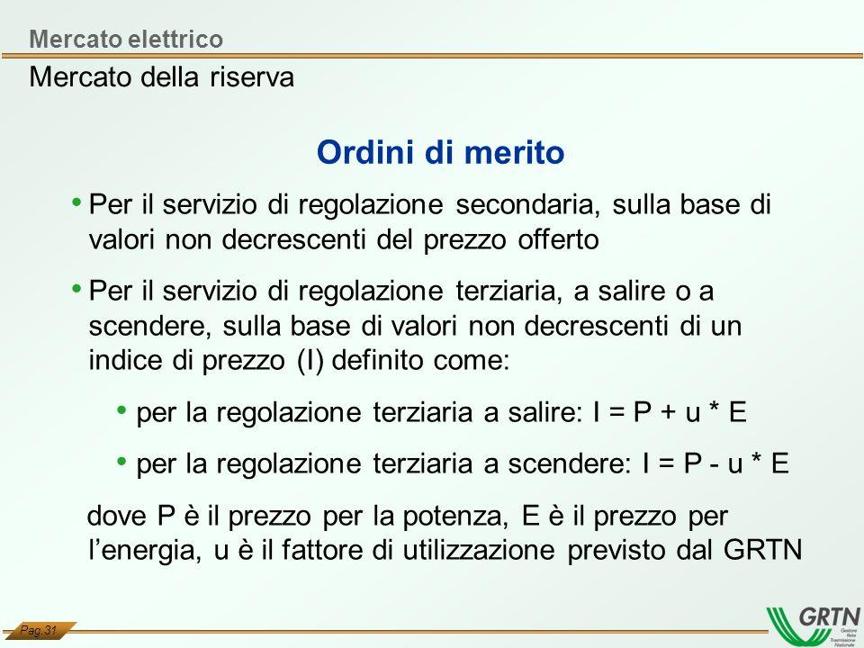 Pag.31 Mercato della riserva Ordini di merito Mercato elettrico Per il servizio di regolazione secondaria, sulla base di valori non decrescenti del pr