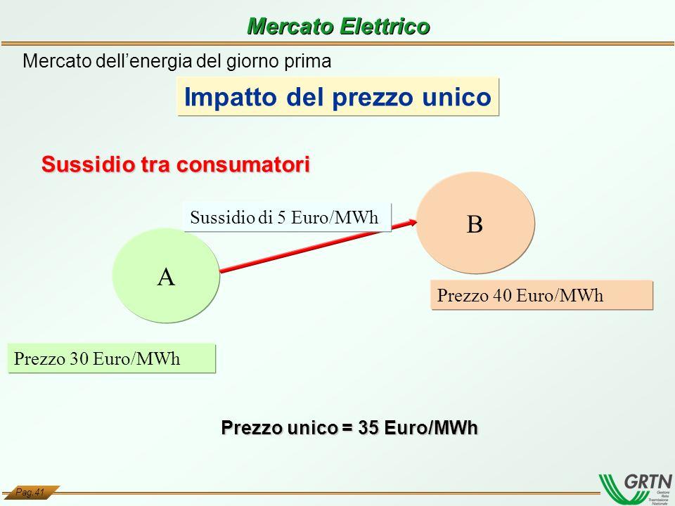 Pag.41 A B Prezzo 40 Euro/MWh Prezzo 30 Euro/MWh Prezzo unico = 35 Euro/MWh Sussidio tra consumatori Mercato dellenergia del giorno prima Impatto del
