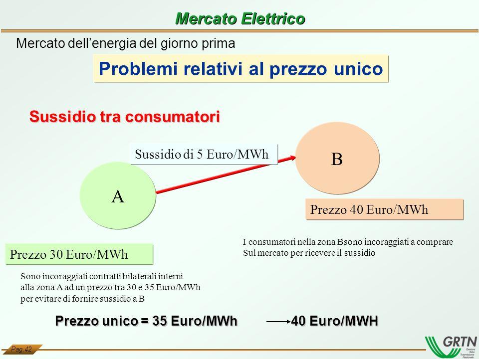 Pag.42 Prezzo unico = 35 Euro/MWh 40 Euro/MWH A B Prezzo 40 Euro/MWh Prezzo 30 Euro/MWh Sussidio tra consumatori Mercato dellenergia del giorno prima