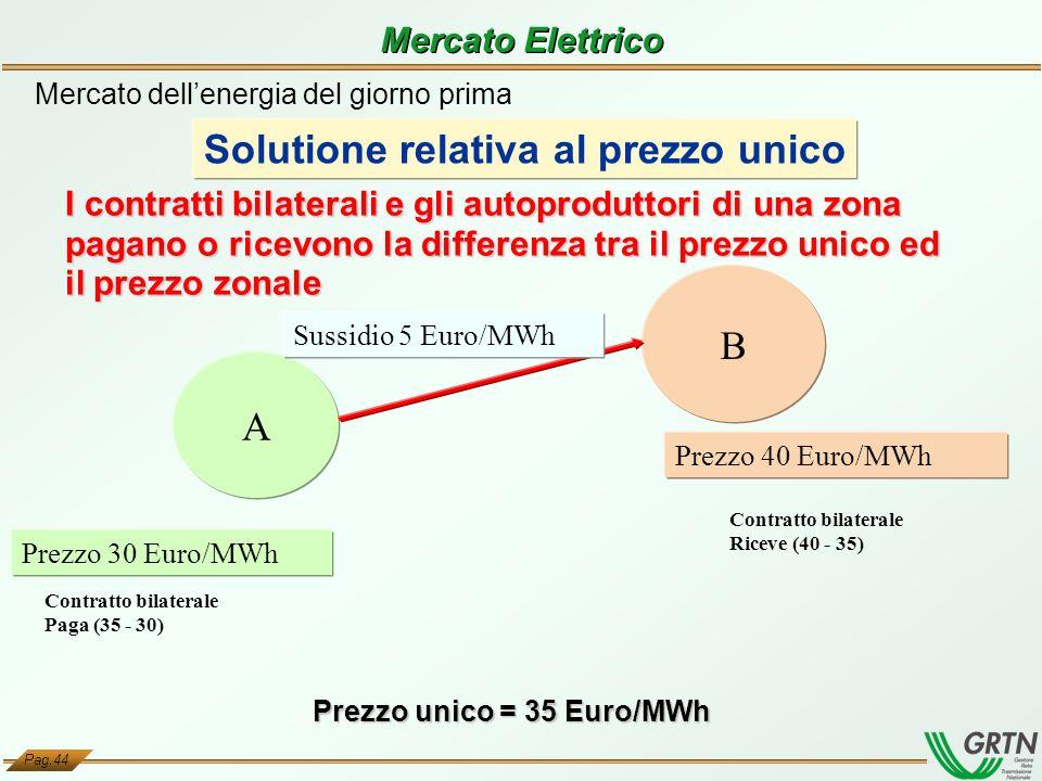 Pag.44 Prezzo unico = 35 Euro/MWh A B Prezzo 40 Euro/MWh Prezzo 30 Euro/MWh I contratti bilaterali e gli autoproduttori di una zona pagano o ricevono