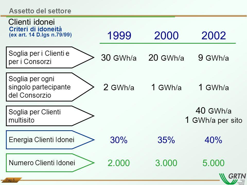 Pag.5 Criteri di idoneità (ex art. 14 D.lgs n.79/99) 199920002002 Numero Clienti Idonei 2.0003.0005.000 Soglia per Clienti multisito 40 GWh/a 1 GWh/a